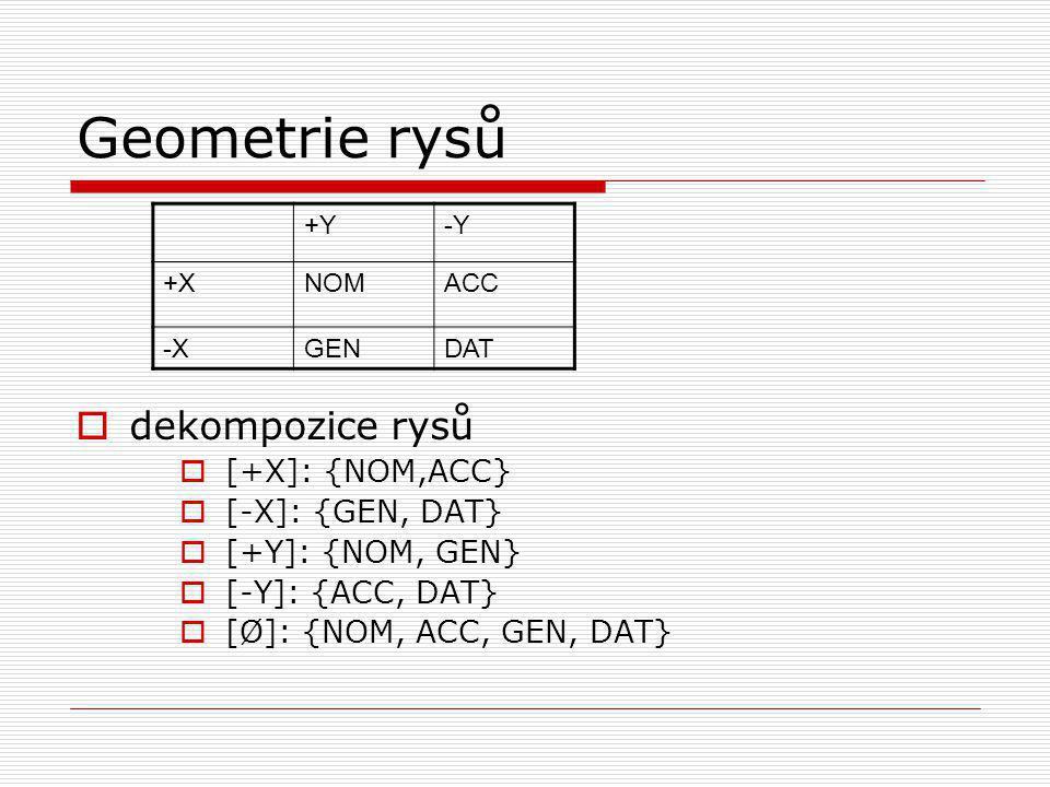 Geometrie rysů dekompozice rysů [+X]: {NOM,ACC} [-X]: {GEN, DAT}